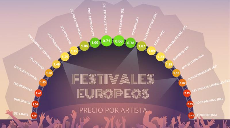 Los 22 festivales europeos que te ofrecen más, por menos