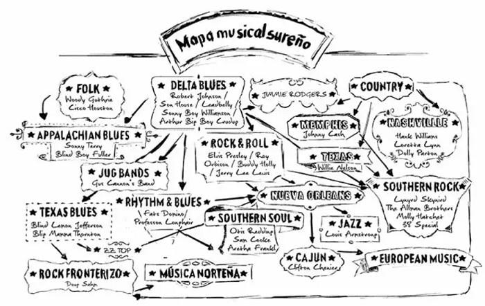 Mapa Musical Libro Sureños